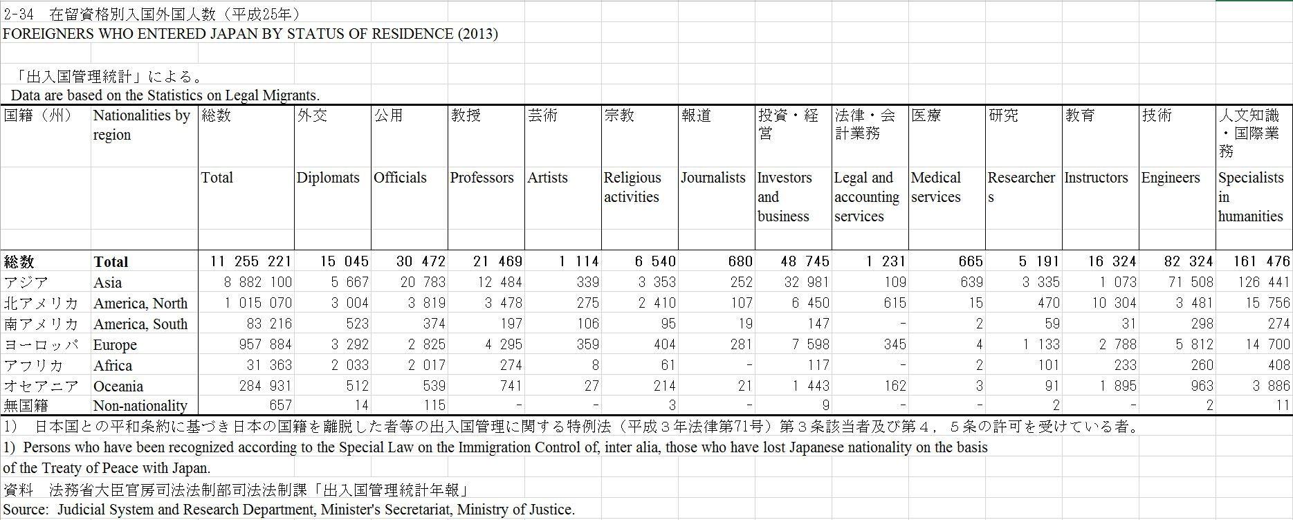 Capture d'écran illustrant la répartition des étrangers au Japon par visa et origine ethnique